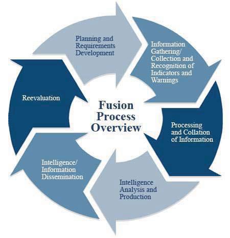 fusion-process-flowchart